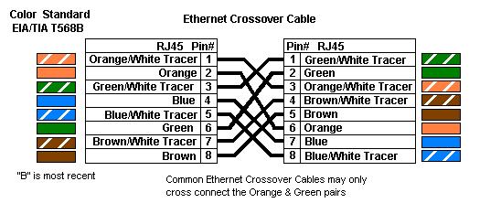 стандарт T568B crossover
