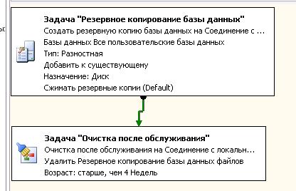 последовательность заданий в ms sql