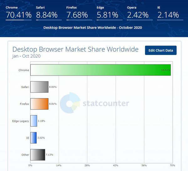 рейтинг популярности браузеров в мире в 2020 году по версии statcounter