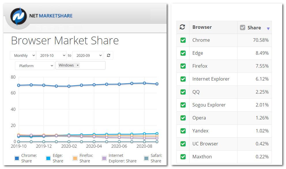 рейтинг популярности браузеров в мире по версии Browser Market Share за 2020 год