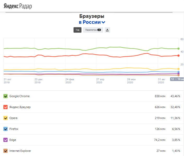 Рейтинг популярности браузеров в России за 2020 год по версии Яндекс.Радар