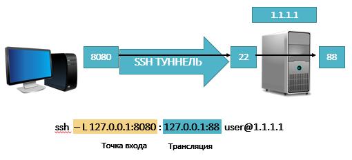 прямой ssh-туннель с перенаправлением на локальный порт сервера