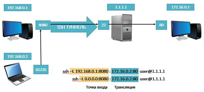 прямой ssh-туннель с предоставлением доступа другим участникам сети