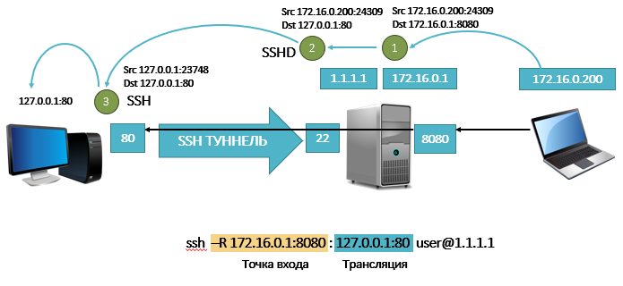 обратный ssh-туннель