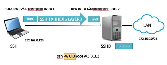 ssh туннель layer3 с tun интерфейсами